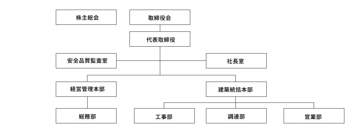今田建設株式会社組織図